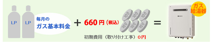 毎月のガス基本料金にプラス660円(税込)でガス給湯器がご利用可能に!