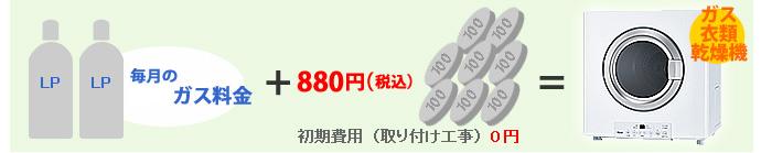 毎月の料金にプラス880円(税込)で「はやい乾太くん」ご利用可能に!