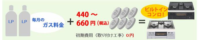 毎月のガス料金にプラス440円~660円(税込)でご利用可能に!